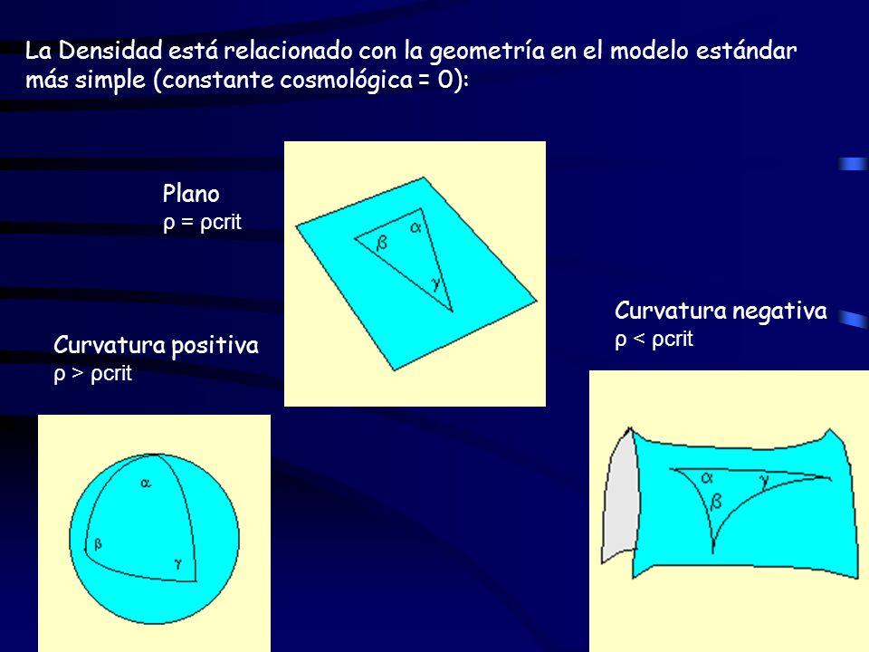 La Densidad está relacionado con la geometría en el modelo estándar más simple (constante cosmológica = 0):
