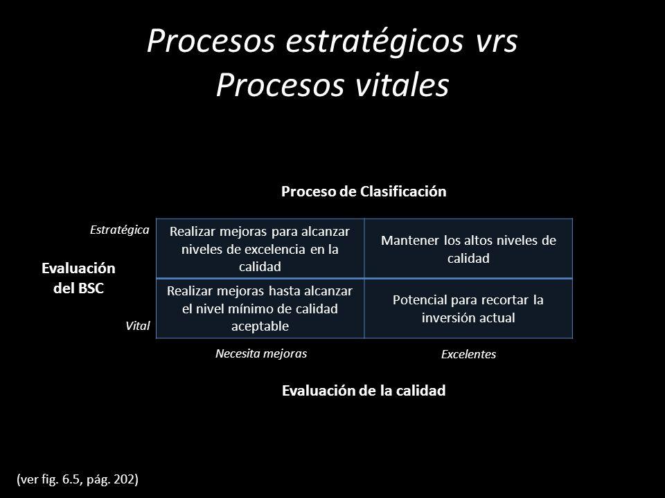 Procesos estratégicos vrs Procesos vitales