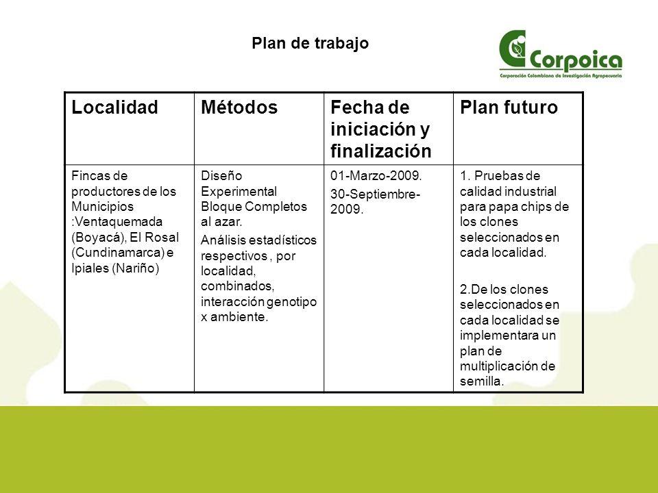 Fecha de iniciación y finalización Plan futuro