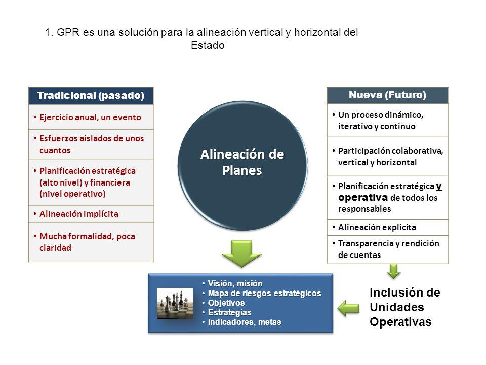 Alineación de Planes Inclusión de Unidades Operativas
