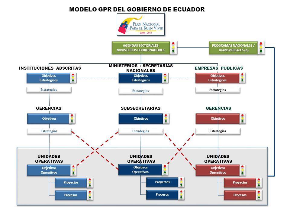 MODELO GPR DEL GOBIERNO DE ECUADOR