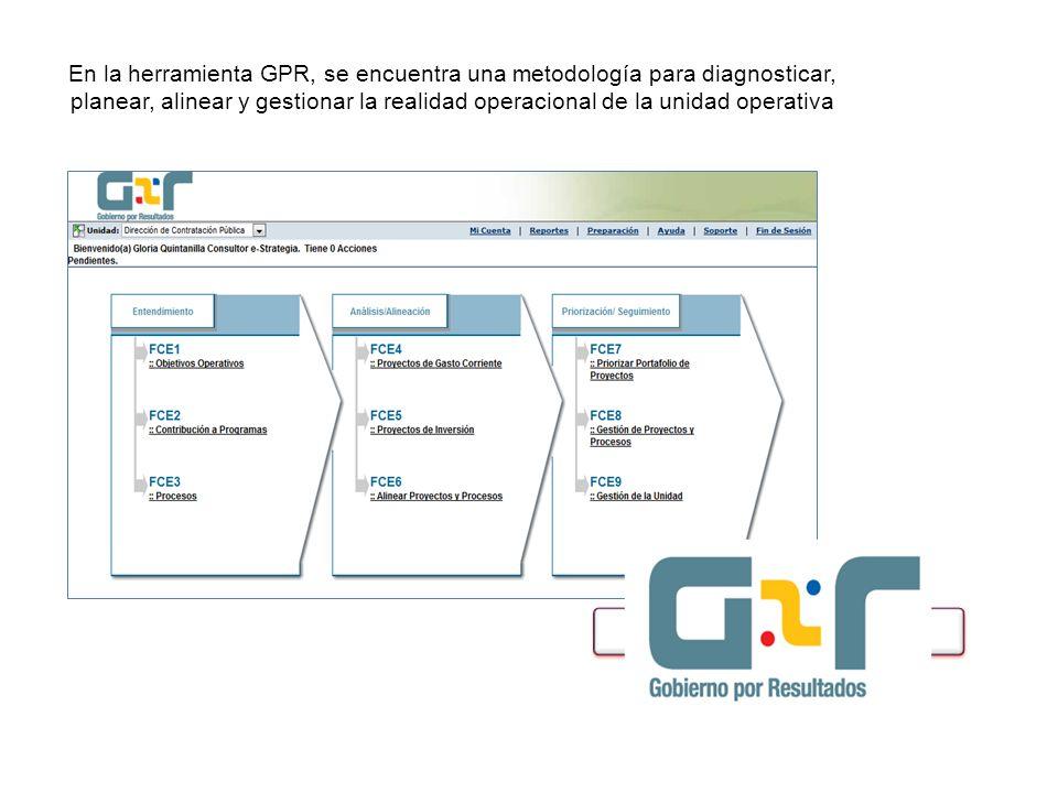 En la herramienta GPR, se encuentra una metodología para diagnosticar, planear, alinear y gestionar la realidad operacional de la unidad operativa