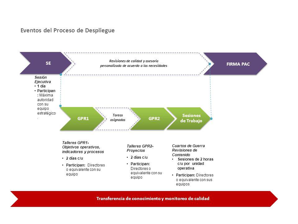 SPP Eventos del Proceso de Despliegue SE FIRMA PAC Sesiones de Trabajo