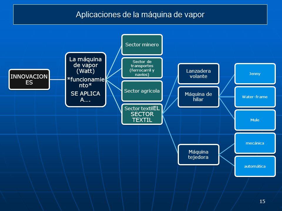 Aplicaciones de la máquina de vapor