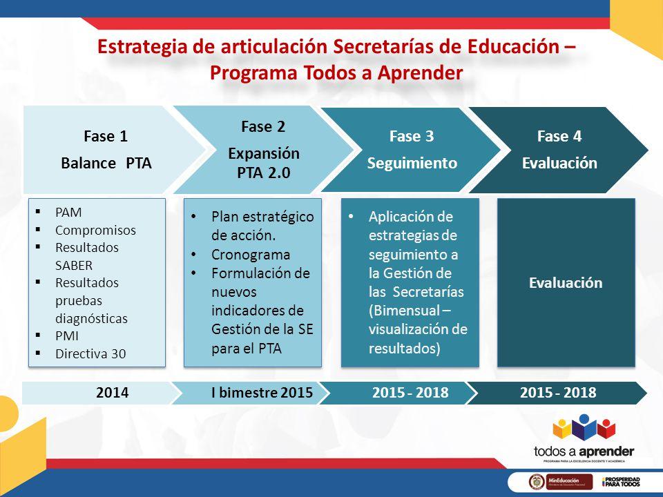Estrategia de articulación Secretarías de Educación –