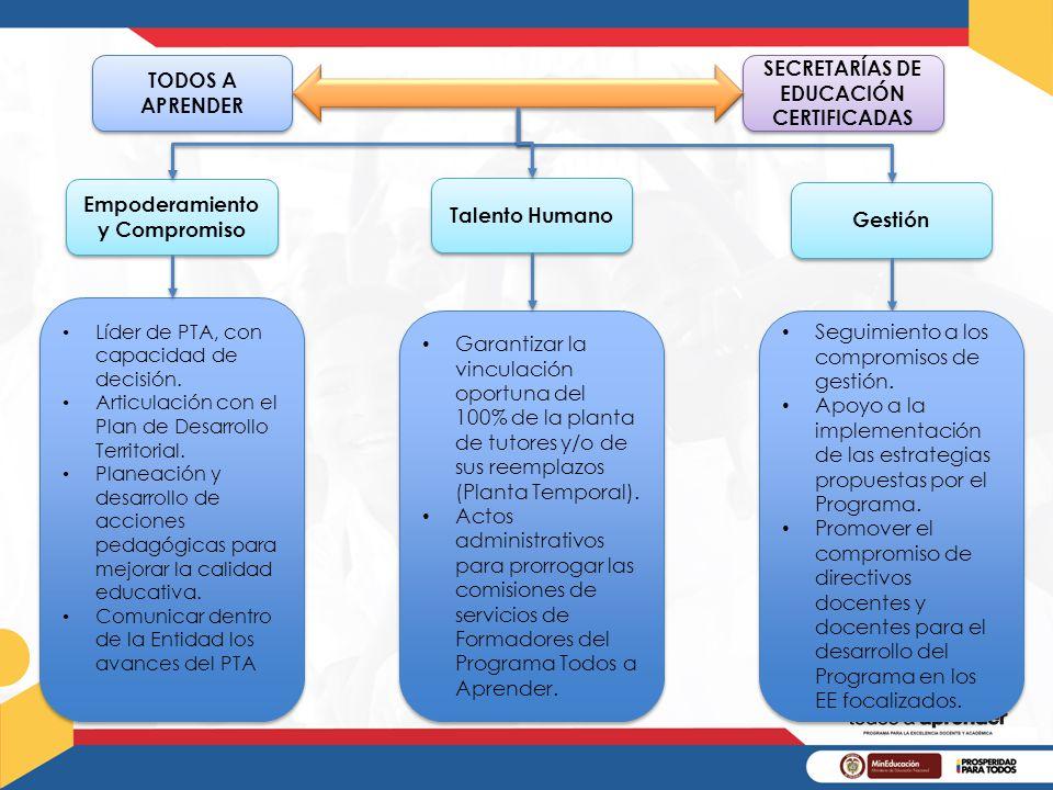 SECRETARÍAS DE EDUCACIÓN CERTIFICADAS Empoderamiento y Compromiso