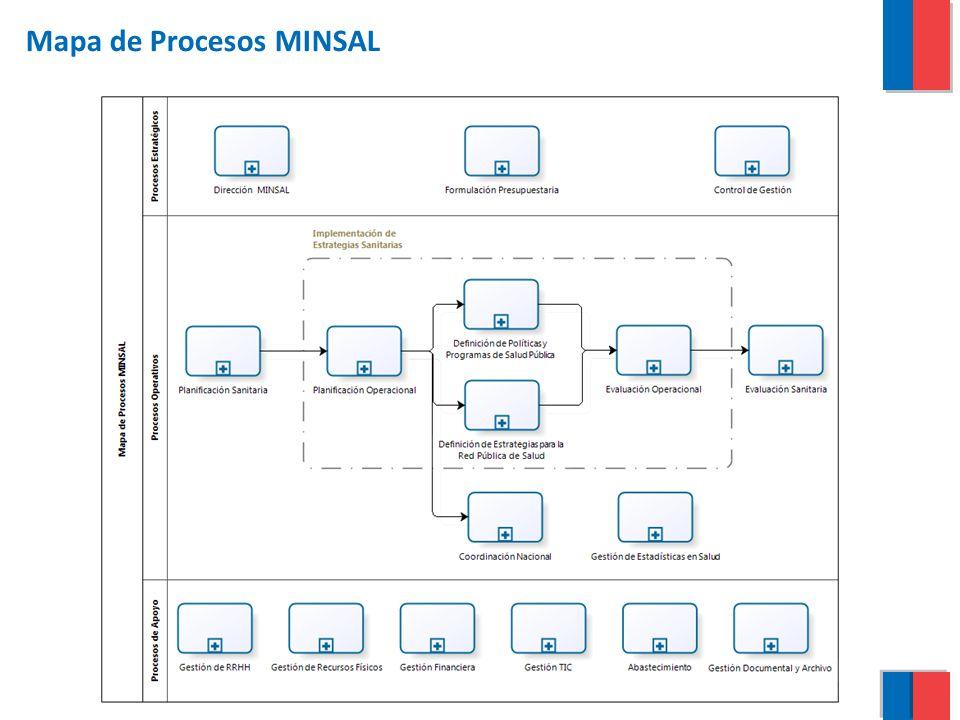 Mapa de Procesos MINSAL
