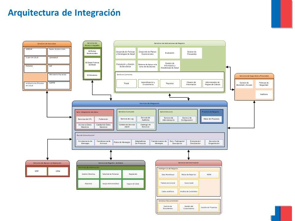 Arquitectura de Integración