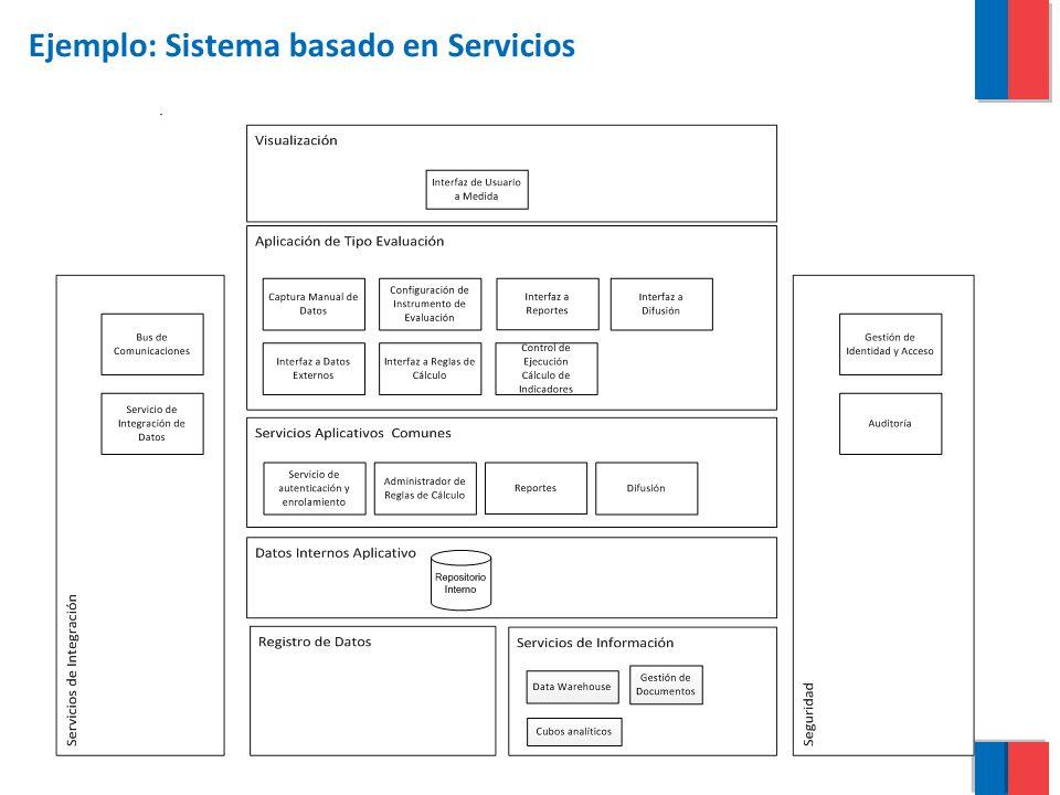Ejemplo: Sistema basado en Servicios
