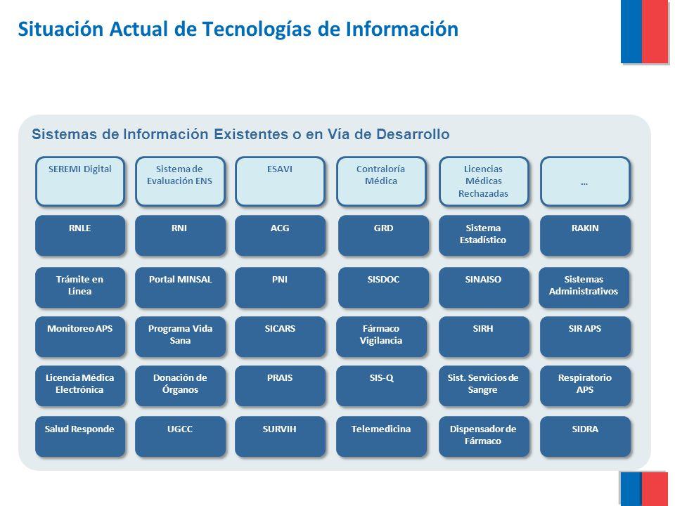 Situación Actual de Tecnologías de Información
