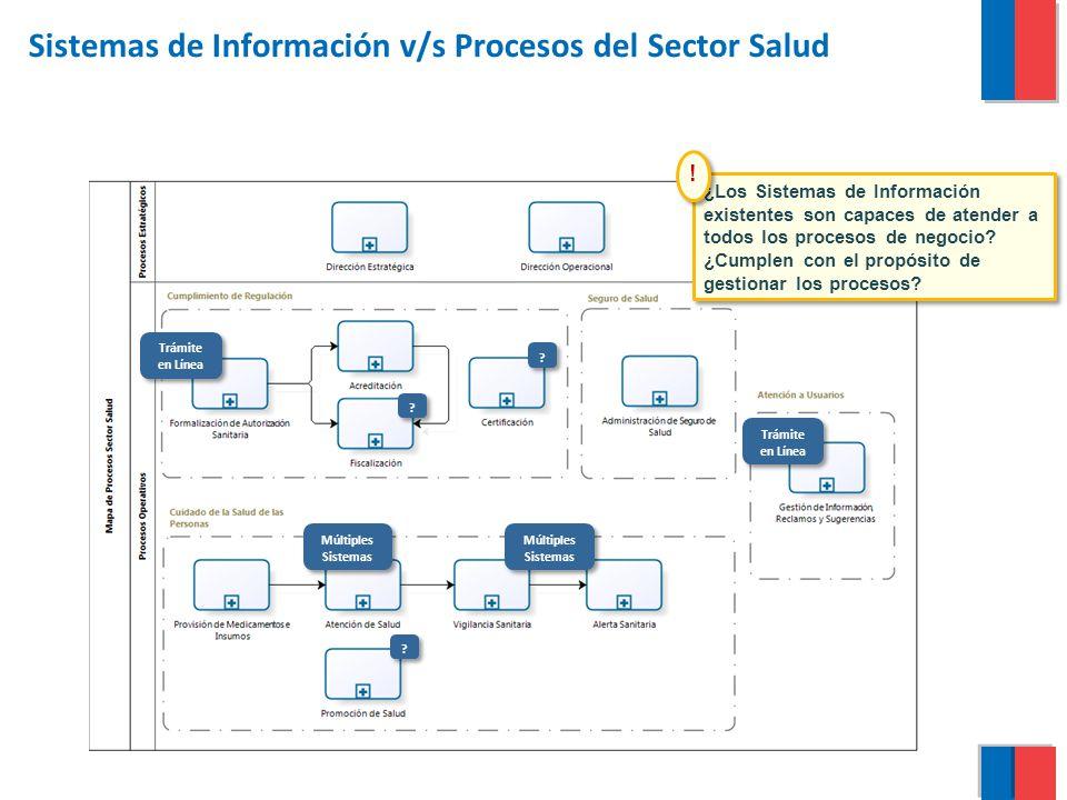 Sistemas de Información v/s Procesos del Sector Salud