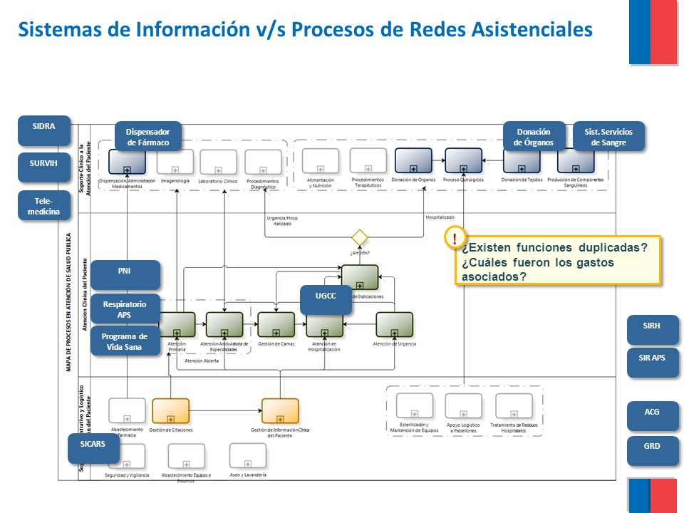 Sistemas de Información v/s Procesos de Redes Asistenciales