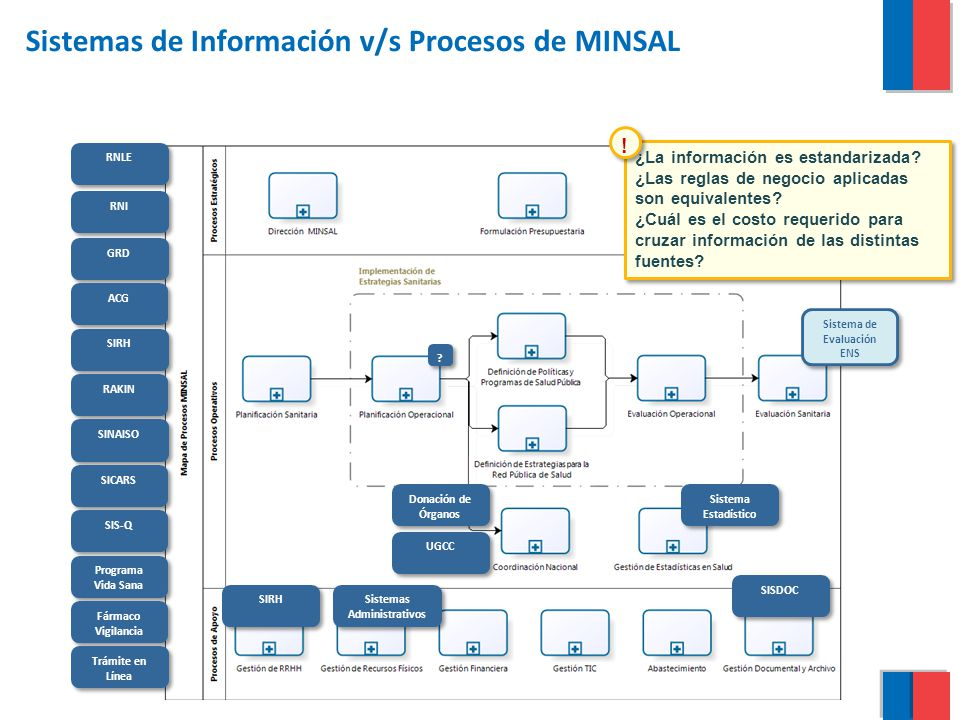 Sistemas de Información v/s Procesos de MINSAL