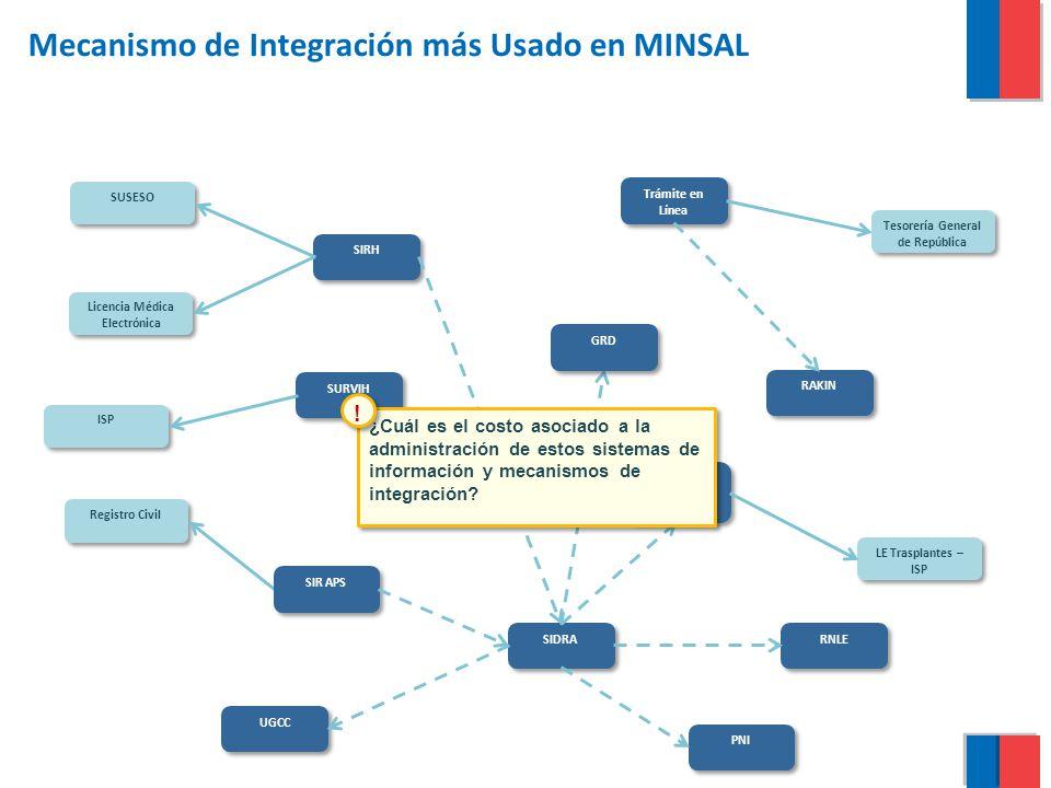 Mecanismo de Integración más Usado en MINSAL