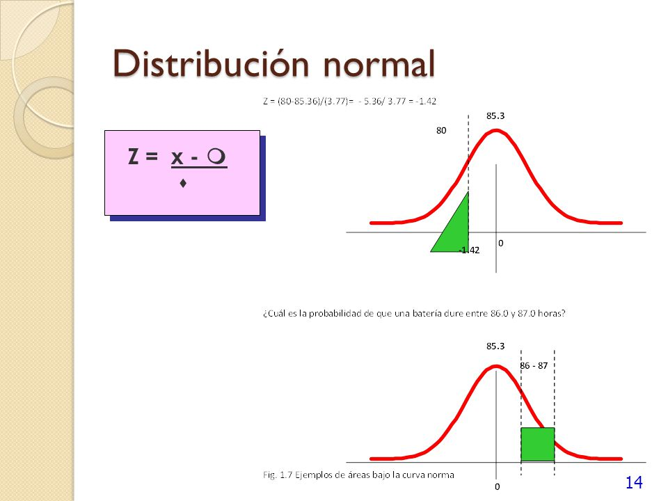 Distribución normal Z = x -  