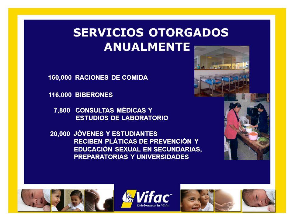 SERVICIOS OTORGADOS ANUALMENTE