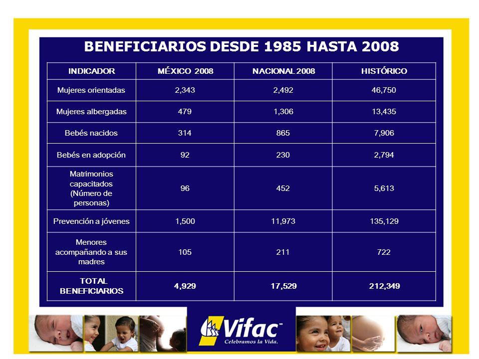 BENEFICIARIOS DESDE 1985 HASTA 2008