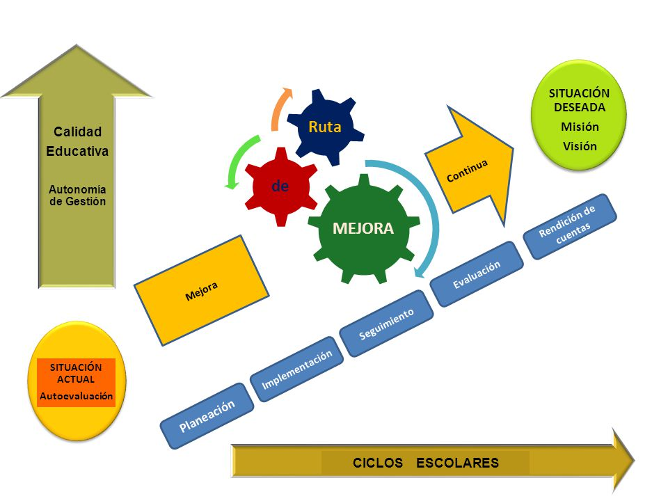 Calidad SITUACIÓN DESEADA Educativa Misión Visión Planeación
