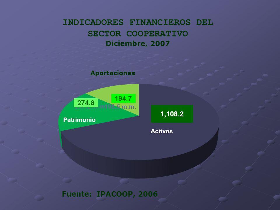 INDICADORES FINANCIEROS DEL SECTOR COOPERATIVO