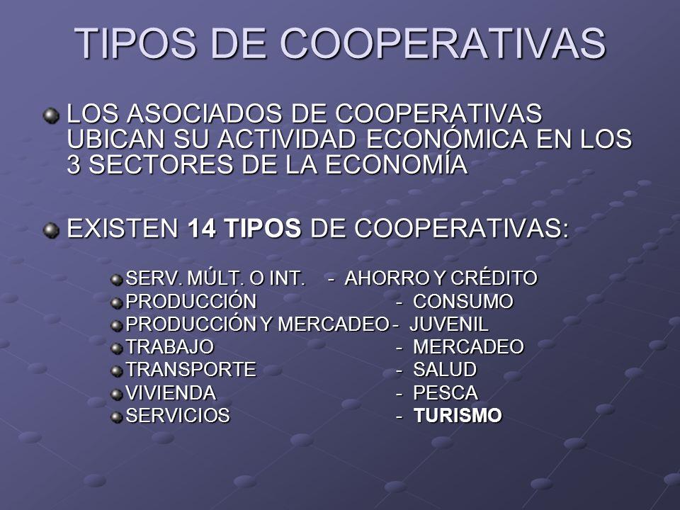 TIPOS DE COOPERATIVAS LOS ASOCIADOS DE COOPERATIVAS UBICAN SU ACTIVIDAD ECONÓMICA EN LOS 3 SECTORES DE LA ECONOMÍA.