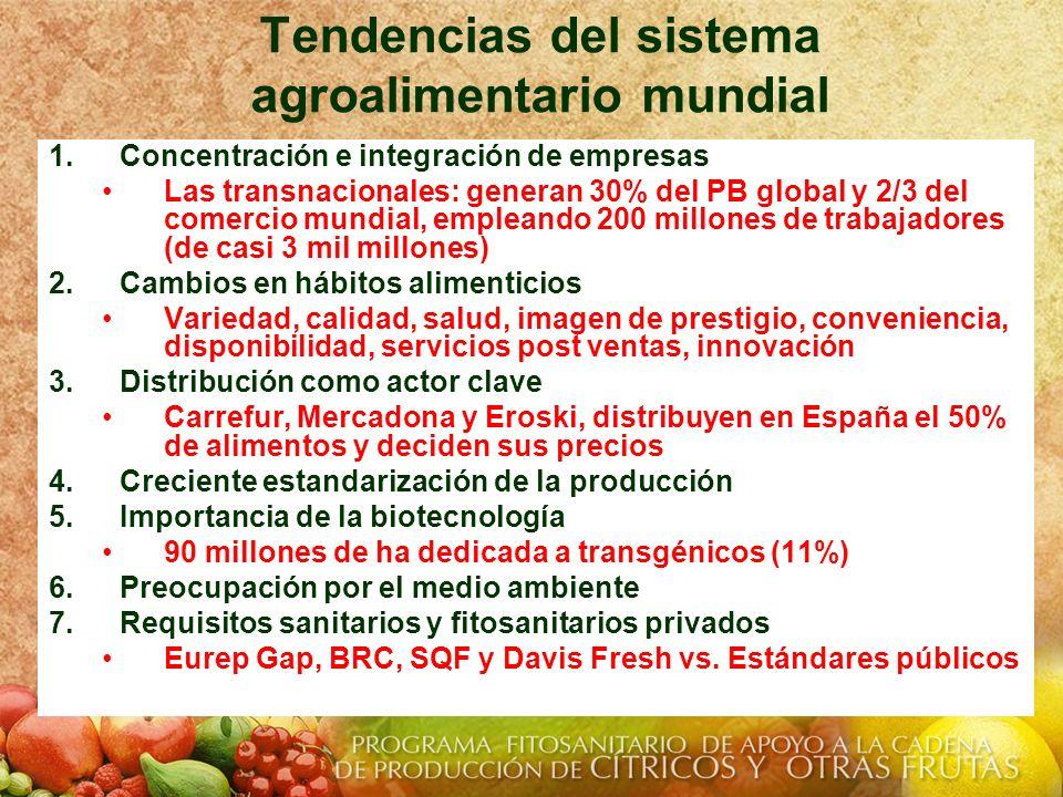 Tendencias del sistema agroalimentario mundial