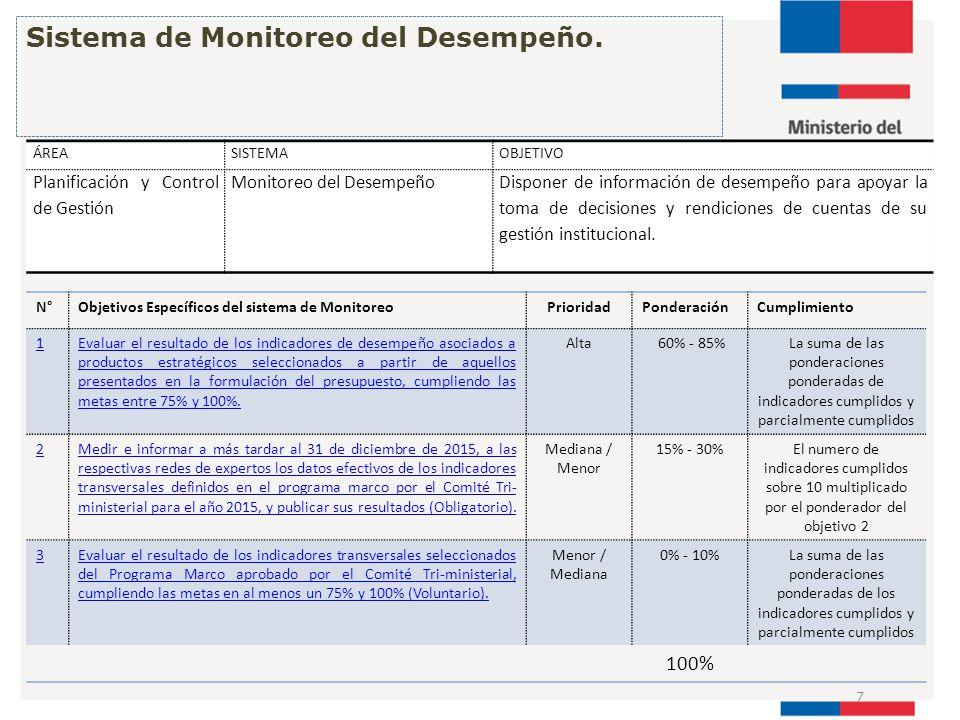 Sistema de Monitoreo del Desempeño.