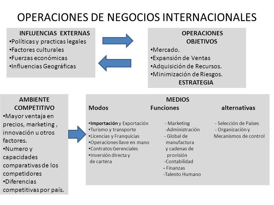 OPERACIONES DE NEGOCIOS INTERNACIONALES