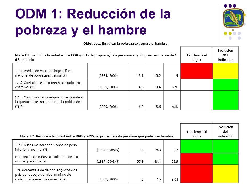 ODM 1: Reducción de la pobreza y el hambre