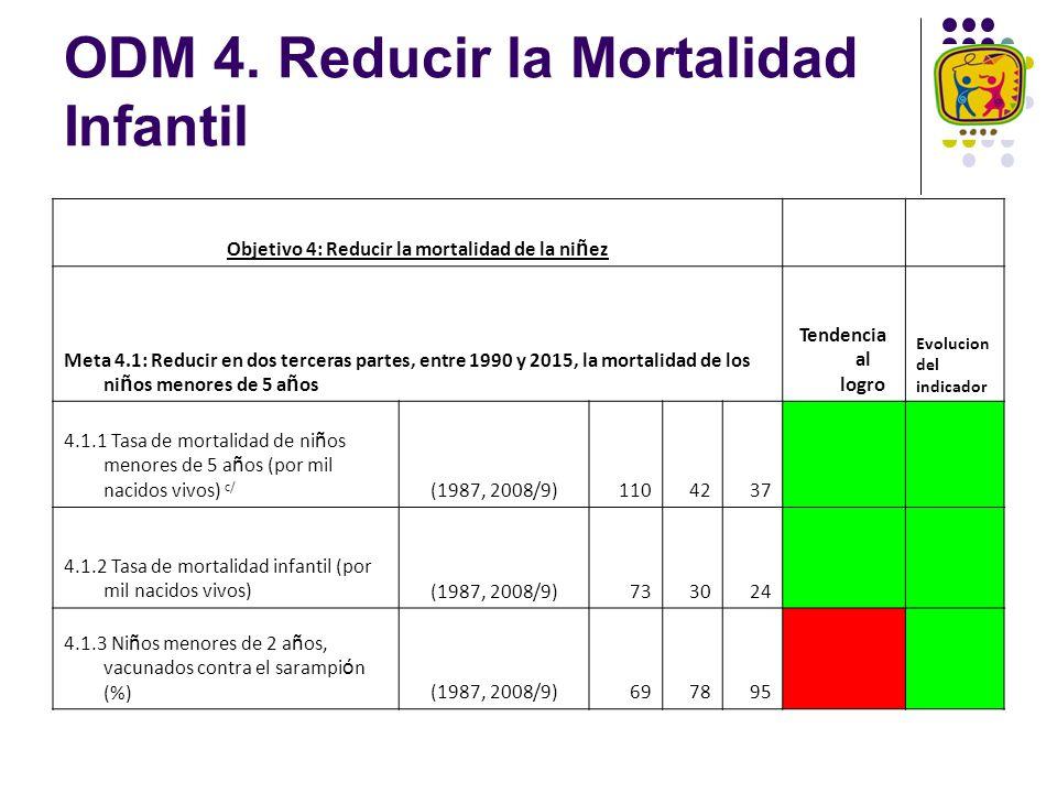 ODM 4. Reducir la Mortalidad Infantil