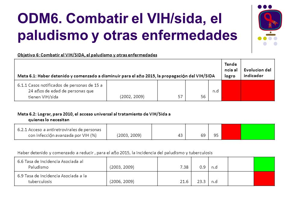 ODM6. Combatir el VIH/sida, el paludismo y otras enfermedades