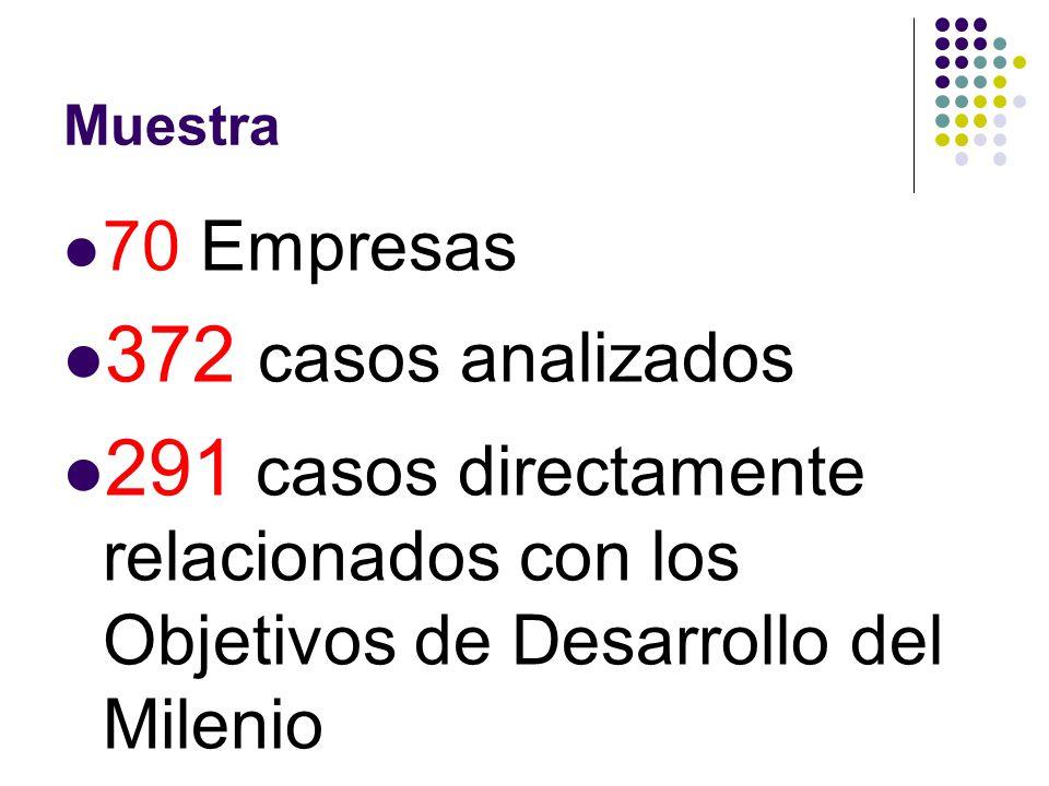 Muestra 70 Empresas. 372 casos analizados.