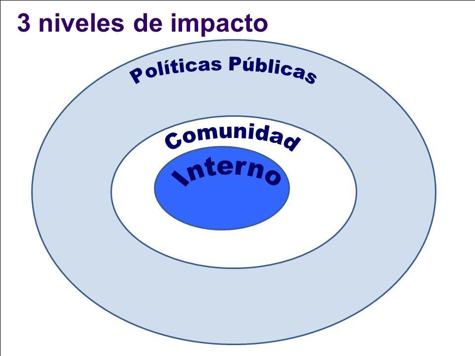 3 niveles de impacto Políticas Públicas Comunidad Interno