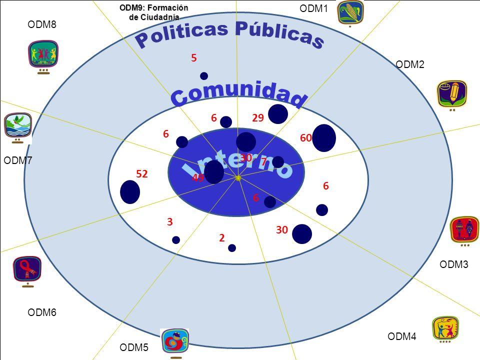 ODM9: Formación de Ciudadnía