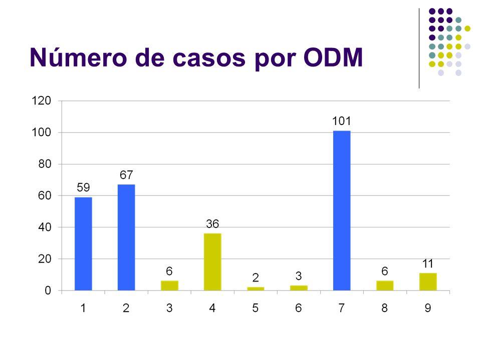 Número de casos por ODM