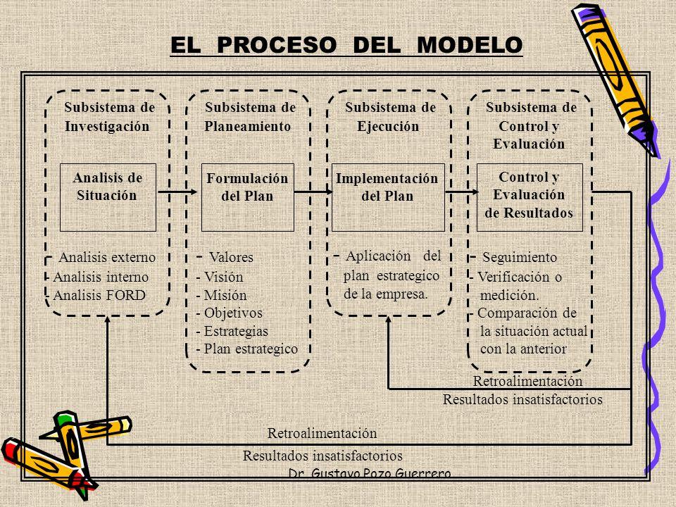 EL PROCESO DEL MODELO Analisis externo Valores Aplicación del