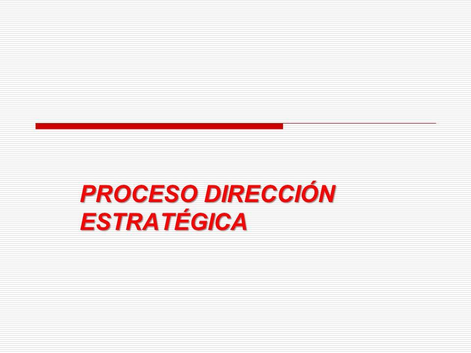 PROCESO DIRECCIÓN ESTRATÉGICA