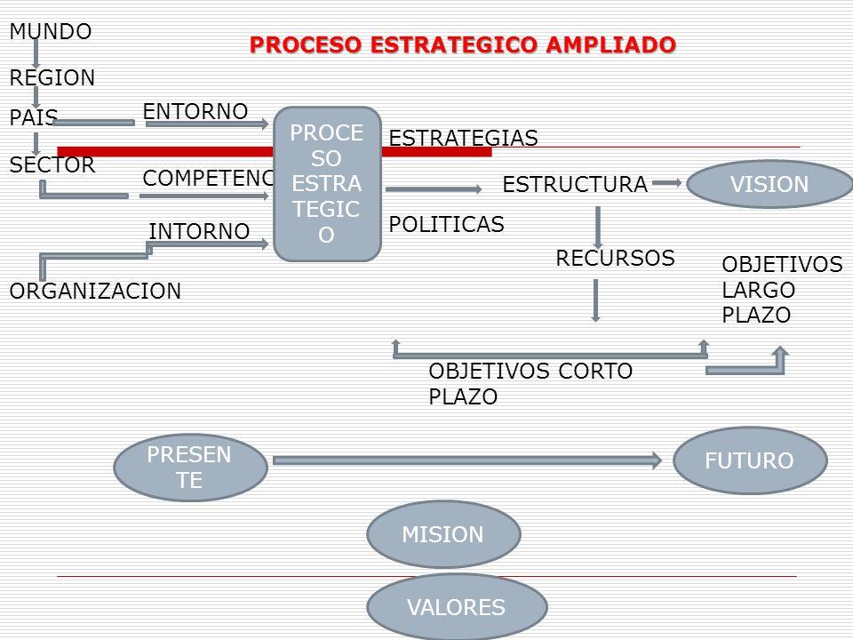 MUNDO PROCESO ESTRATEGICO AMPLIADO. REGION. ENTORNO. PAIS. PROCESO ESTRATEGICO. ESTRATEGIAS. SECTOR.