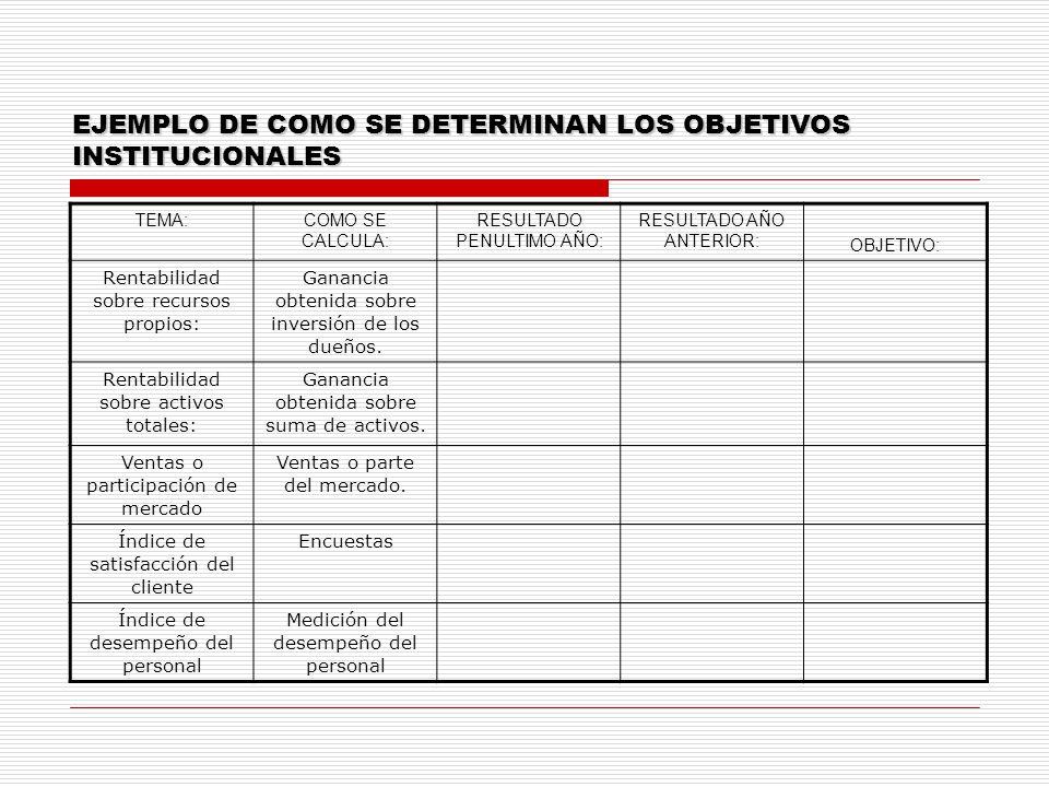 EJEMPLO DE COMO SE DETERMINAN LOS OBJETIVOS INSTITUCIONALES