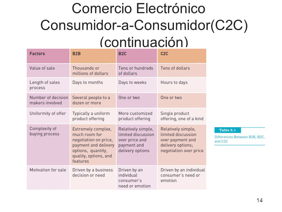 Comercio Electrónico Consumidor-a-Consumidor(C2C) (continuación)