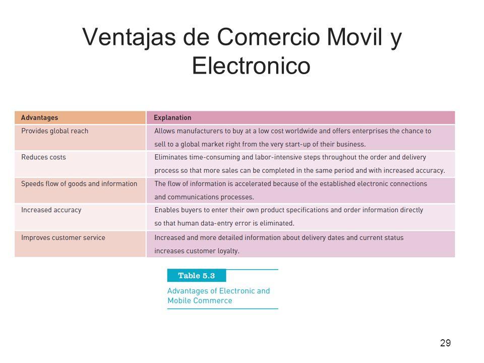 Ventajas de Comercio Movil y Electronico