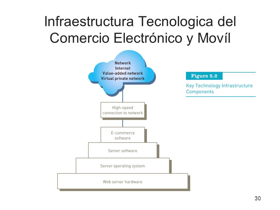 Infraestructura Tecnologica del Comercio Electrónico y Movíl