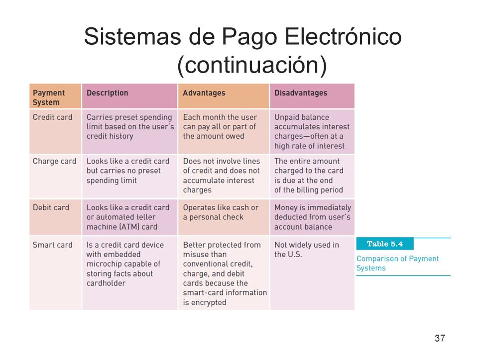 Sistemas de Pago Electrónico (continuación)