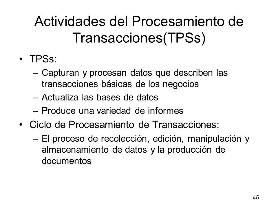 Actividades del Procesamiento de Transacciones(TPSs)