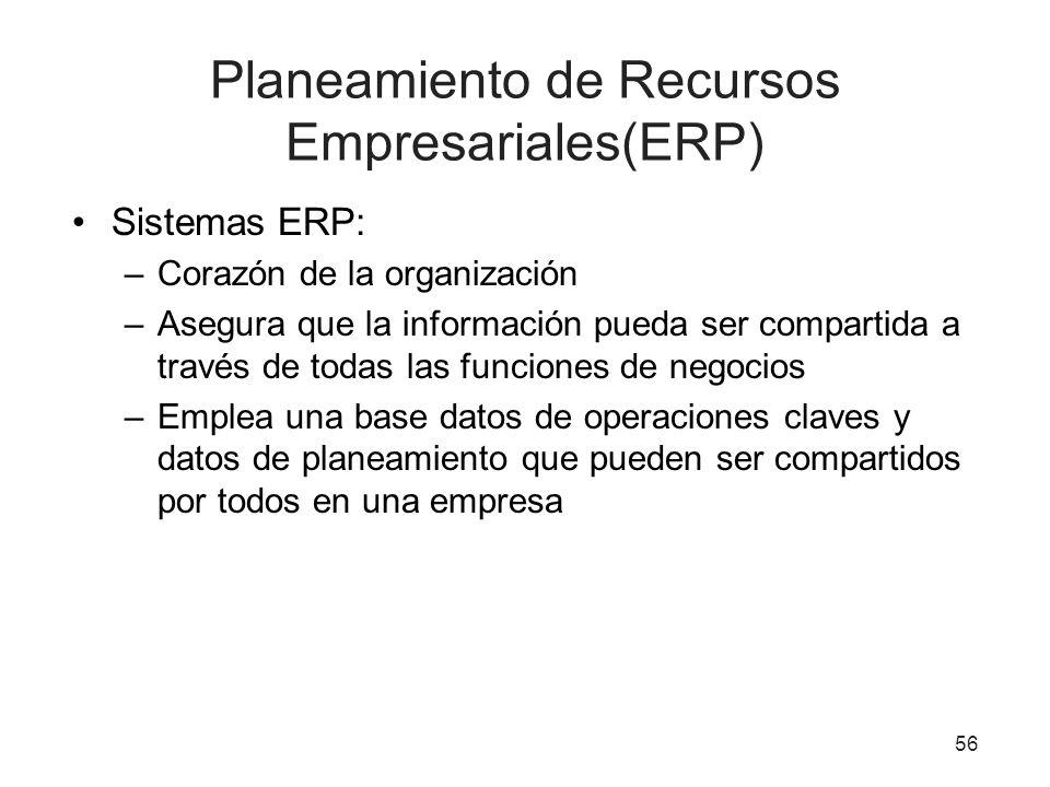 Planeamiento de Recursos Empresariales(ERP)