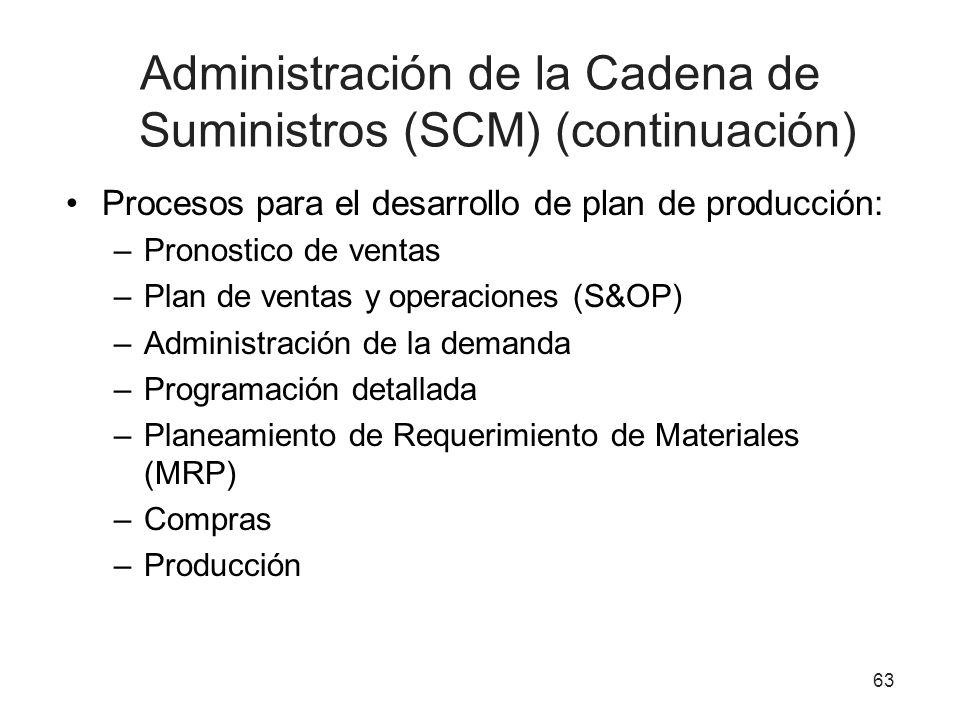 Administración de la Cadena de Suministros (SCM) (continuación)
