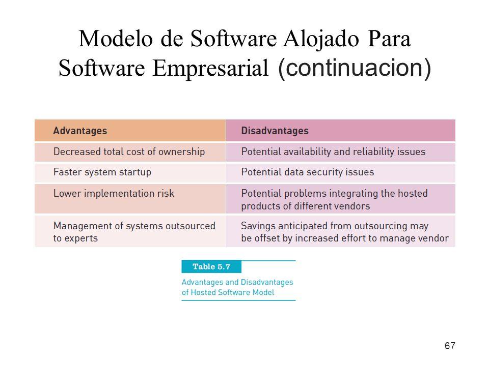 Modelo de Software Alojado Para Software Empresarial (continuacion)