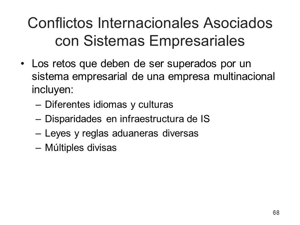 Conflictos Internacionales Asociados con Sistemas Empresariales