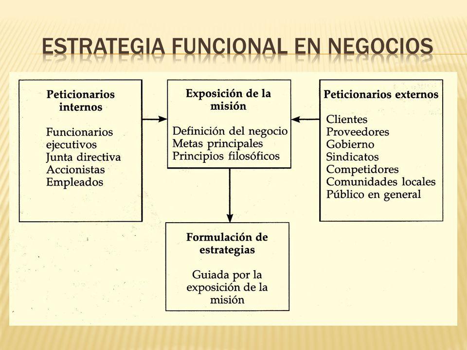 ESTRATEGIA FUNCIONAL EN NEGOCIOS