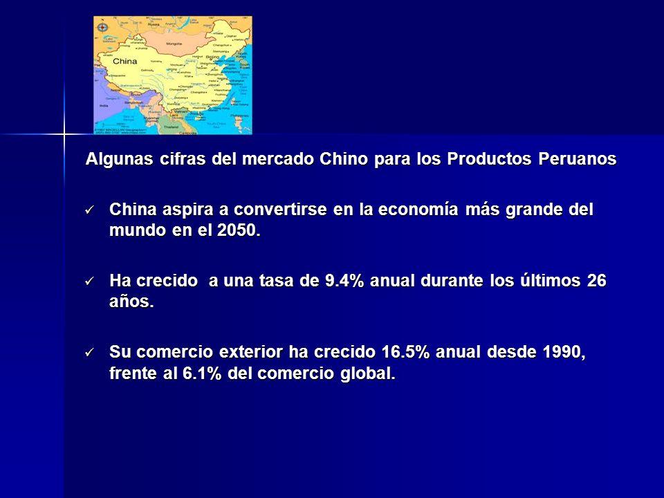 Algunas cifras del mercado Chino para los Productos Peruanos