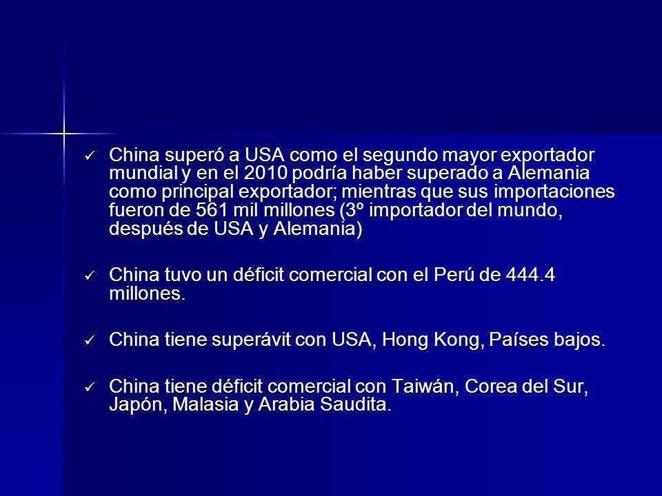 China superó a USA como el segundo mayor exportador mundial y en el 2010 podría haber superado a Alemania como principal exportador; mientras que sus importaciones fueron de 561 mil millones (3º importador del mundo, después de USA y Alemania)